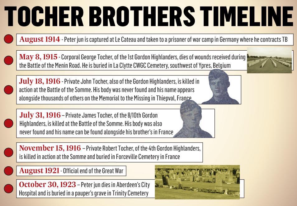 WWI_Tocher_timeline