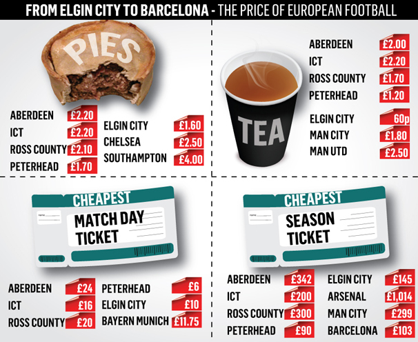 The study revealed the cheapest and most expensive days in British football