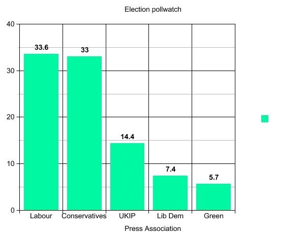 Labour has held onto its slim lead over the Conservatives