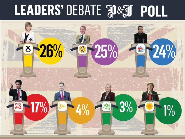 P&J Leaders' Debate poll results