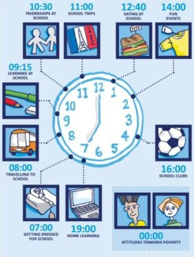 The clock represents all of the different areas of the school day which CPAG research shows can cause difficulties for families on low incomes and create financial barriers for children and young people