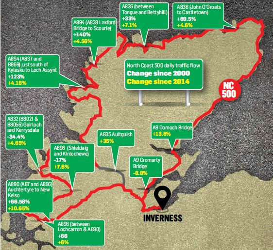 Investment demand as traffic doubles on NC500 roads | Press