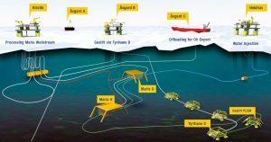 Wintershall starts Maria drilling